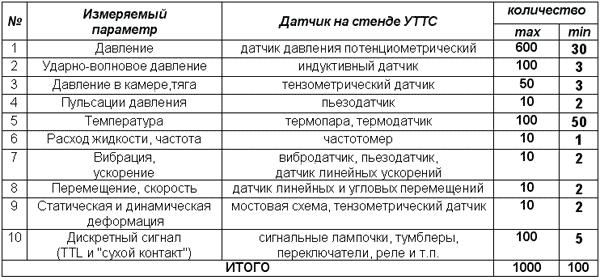 Таблица 1. Список датчиков